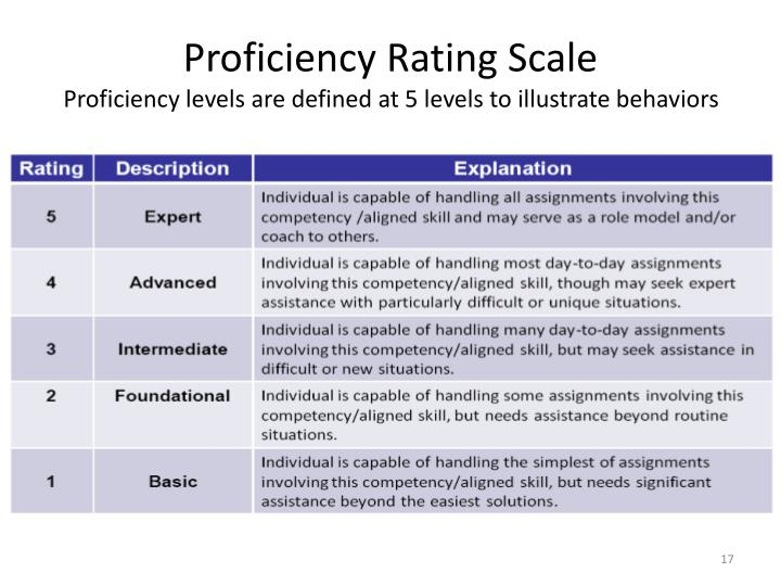 Proficiency Rating Scale