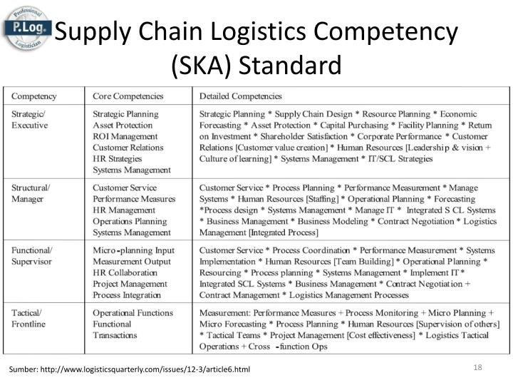 Supply Chain Logistics Competency (SKA) Standard