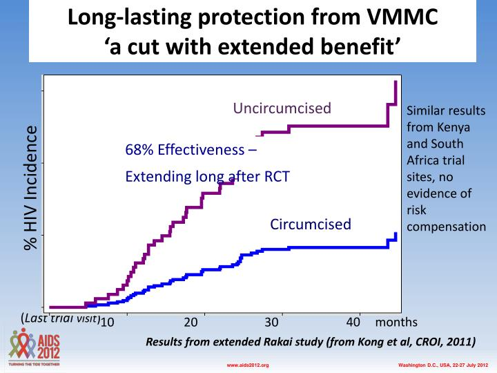 Long-lasting protection from VMMC