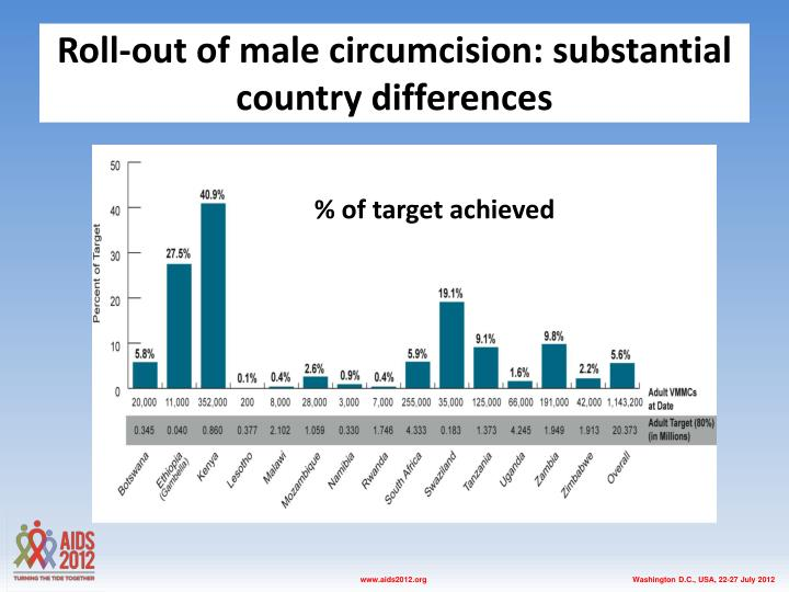 Roll-out of male circumcision: substantial country differences