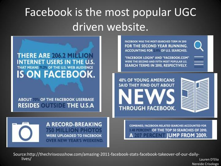 Facebook is the most popular UGC driven website.
