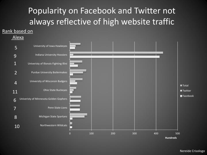 Popularity on Facebook and Twitter not always reflective of high website traffic