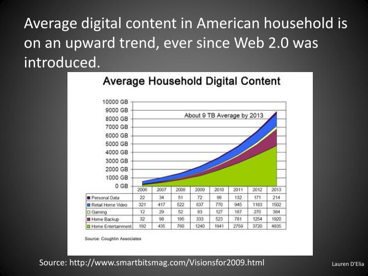 Average digital content in American household is on an upward trend, ever since Web 2.0 was introduced.