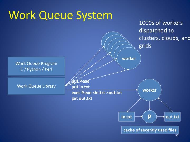 Work Queue System