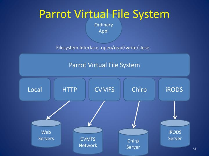 Parrot Virtual File System