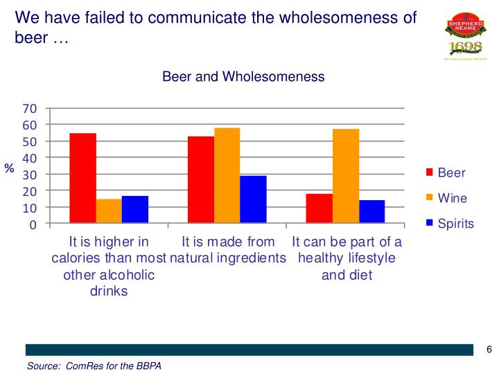 We have failed to communicate the wholesomeness of beer …