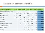 discovery service statistics