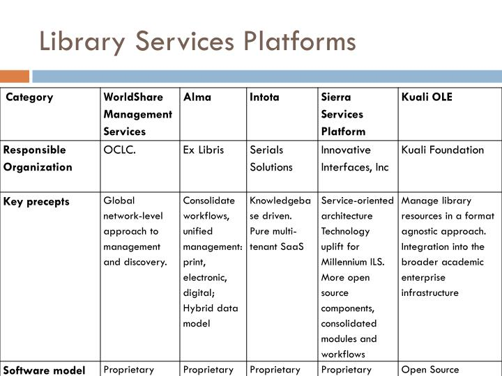 Library Services Platforms