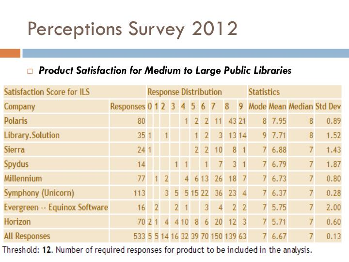 Perceptions Survey 2012