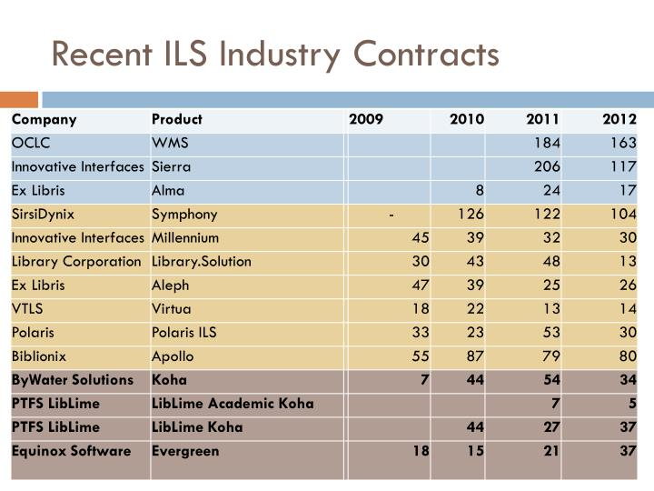 Recent ILS Industry Contracts