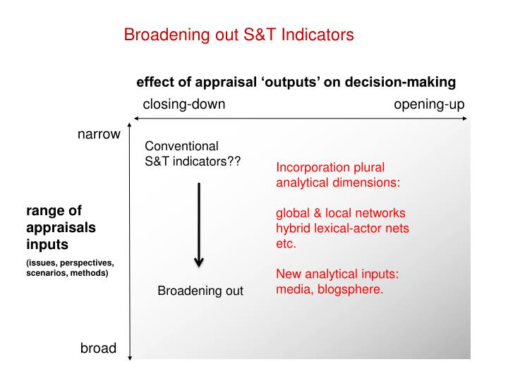 Broadening out S&T Indicators