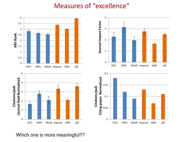 "Measures of ""excellence"""