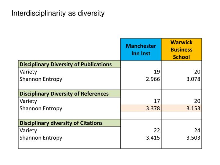 Interdisciplinarity as diversity