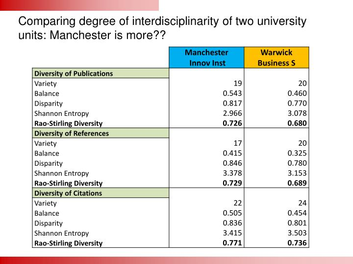 Comparing degree of interdisciplinarity of two university units: Manchester is more??