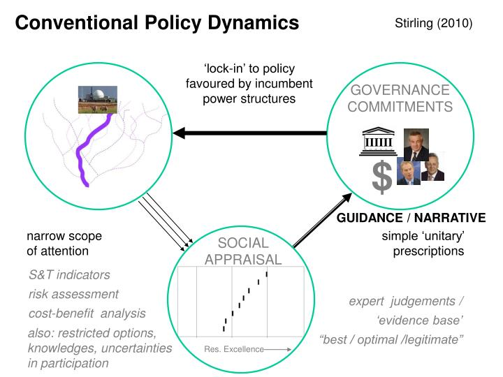 Conventional Policy Dynamics