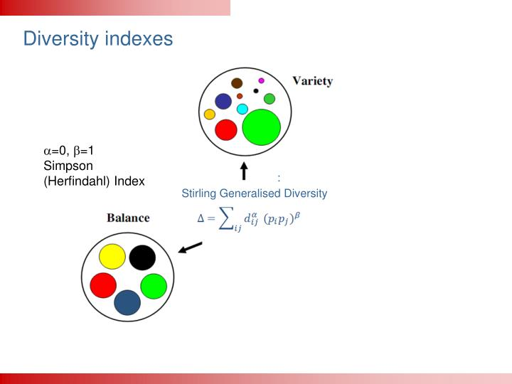 Diversity indexes