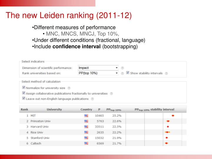 The new Leiden ranking (2011-12)