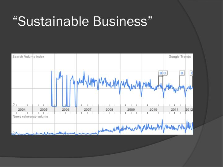 """Sustainable Business"""