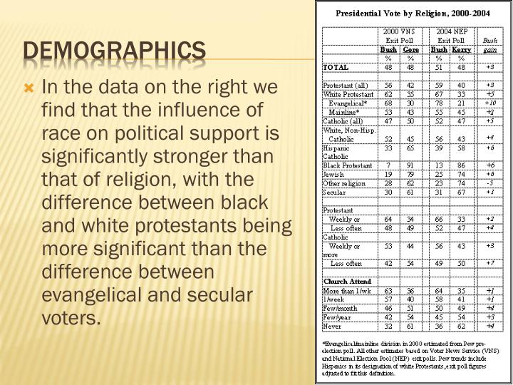 In the data on the right we find that the influence of race on political support is significantly stronger than that of religion, with the difference between black and white protestants being more significant than the difference between evangelical and secular voters.