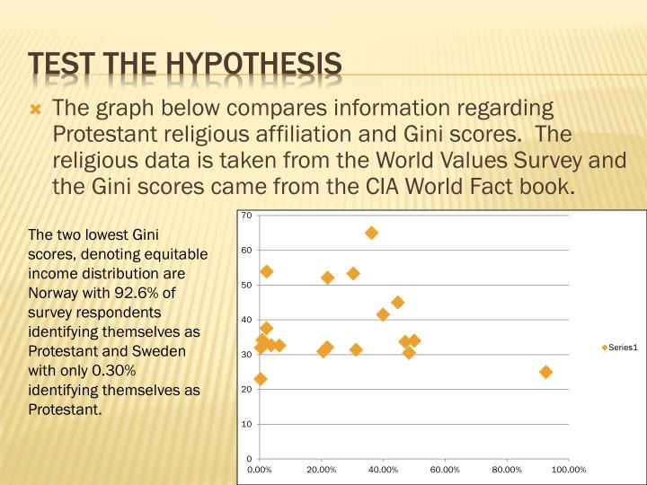 The graph below compares information regarding Protestant religious affiliation and