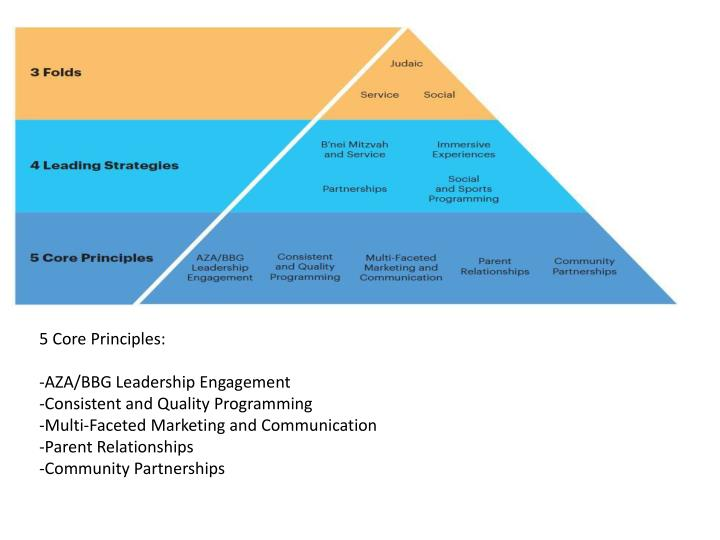 5 Core Principles: