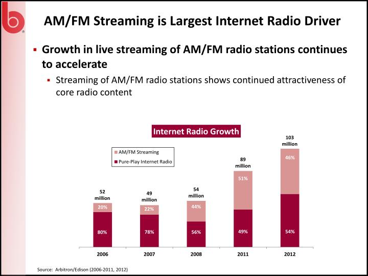 AM/FM Streaming is Largest Internet Radio Driver