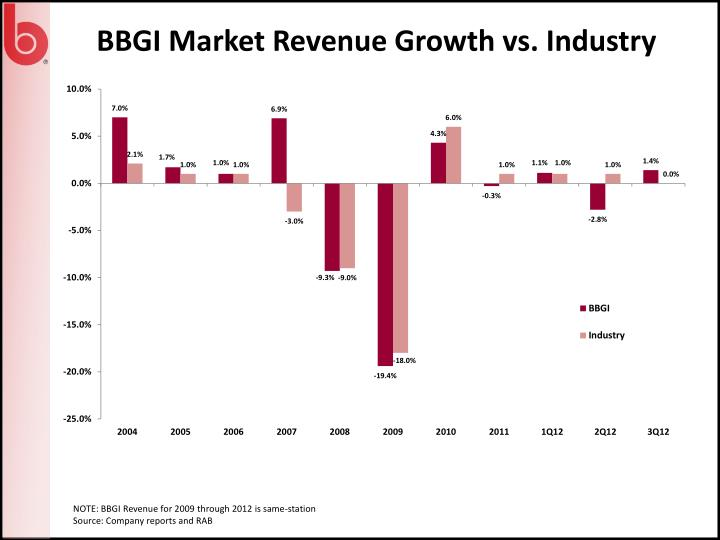 BBGI Market Revenue Growth vs. Industry
