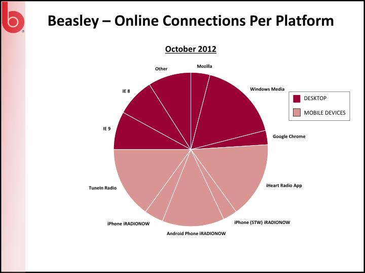 Beasley – Online Connections Per Platform