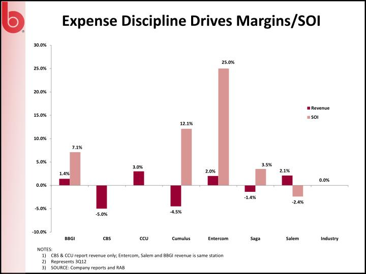 Expense Discipline Drives Margins/
