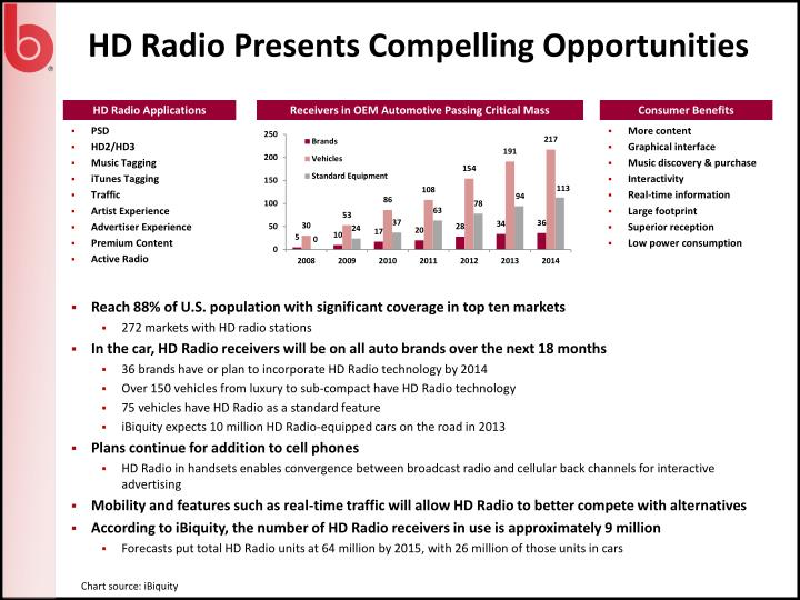 HD Radio Presents Compelling Opportunities