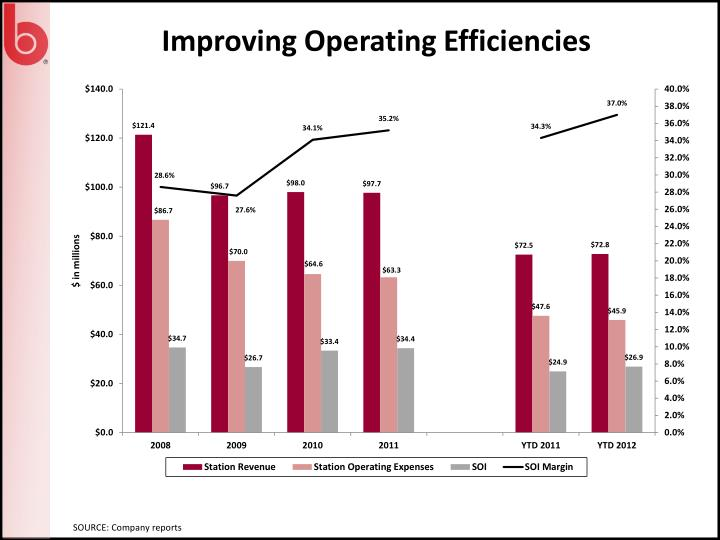 Improving Operating Efficiencies