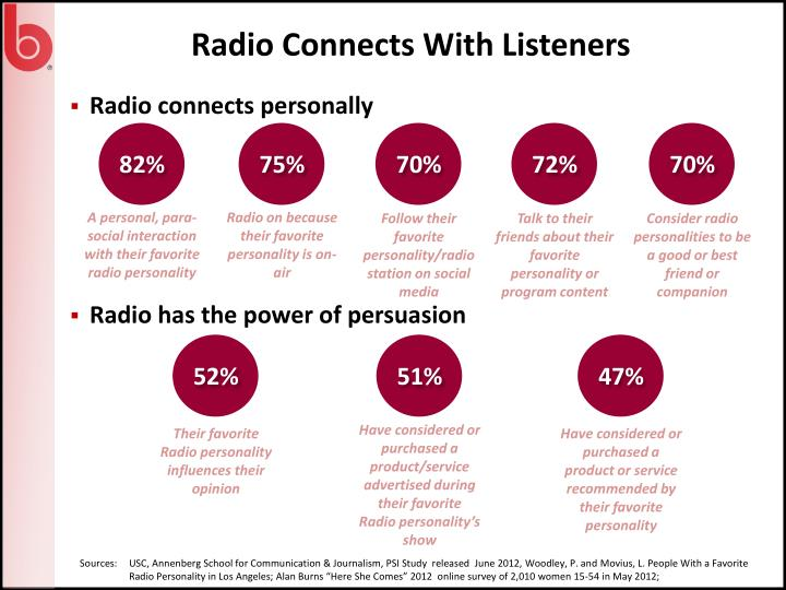 Radio Connects With Listeners