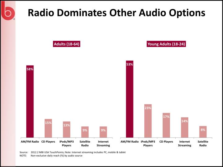 Radio Dominates Other Audio Options