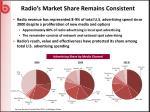 radio s market share remains consistent