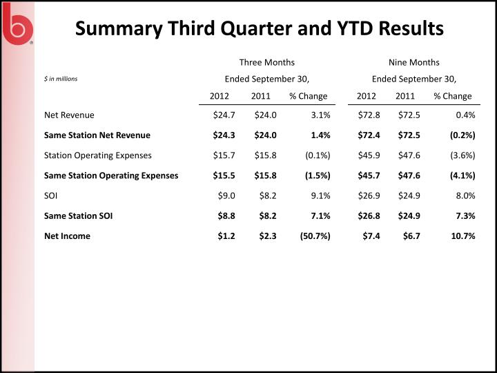 Summary Third Quarter and YTD Results