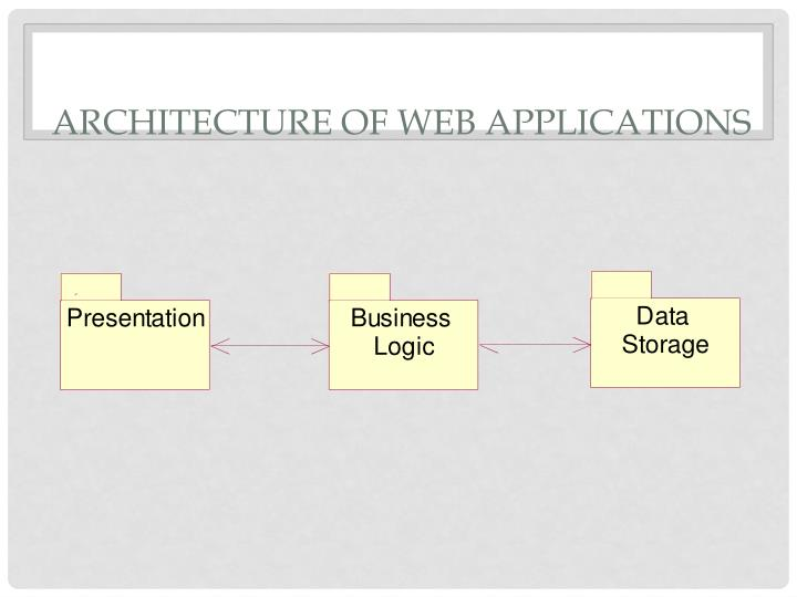 Architecture of Web Applications