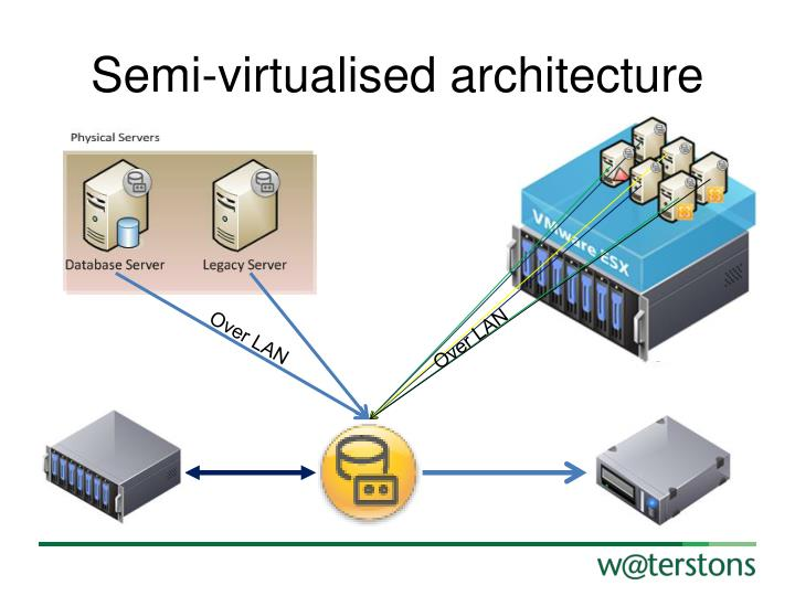 Semi-virtualised architecture