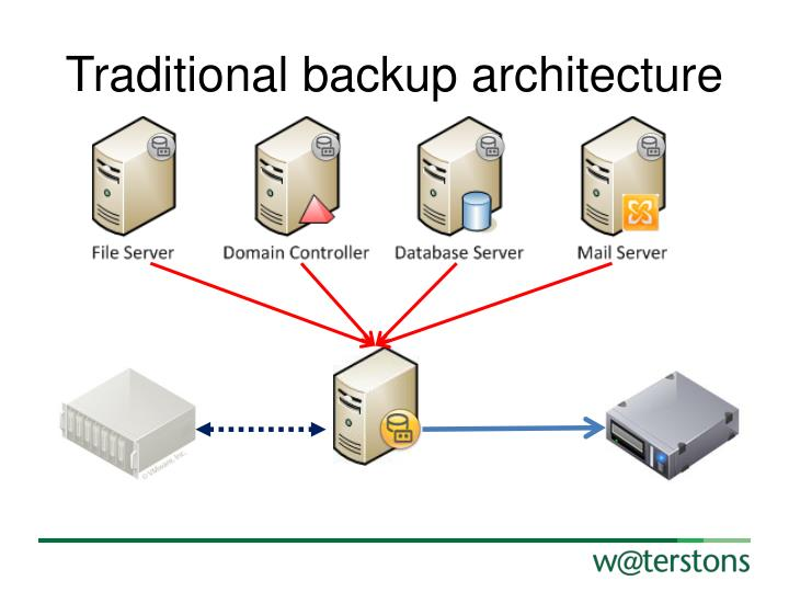 Traditional backup architecture