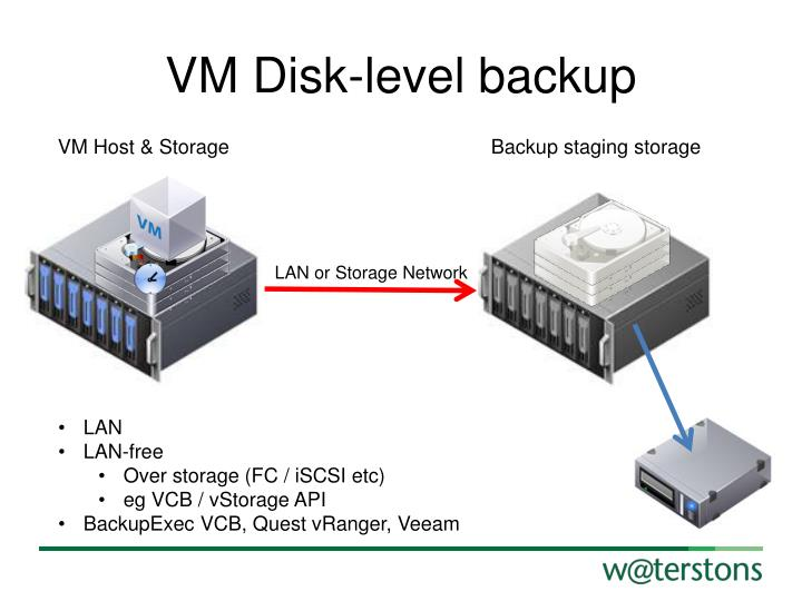 VM Disk-level backup
