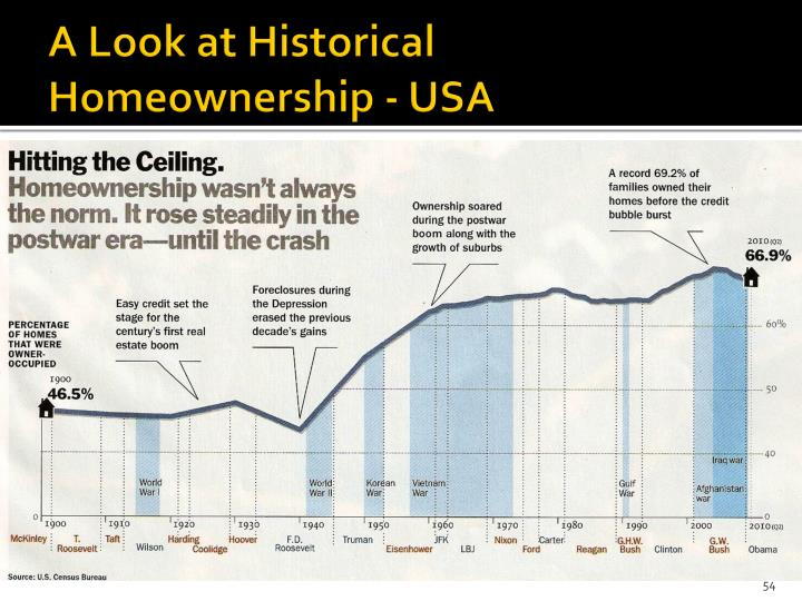 A Look at Historical Homeownership - USA
