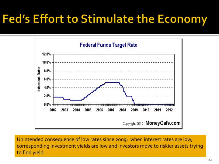 Fed's Effort to Stimulate the Economy