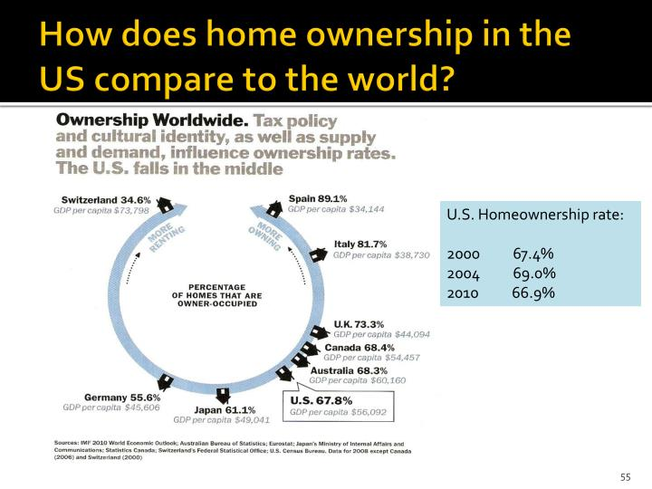 How does home ownership in the US compare to the world?