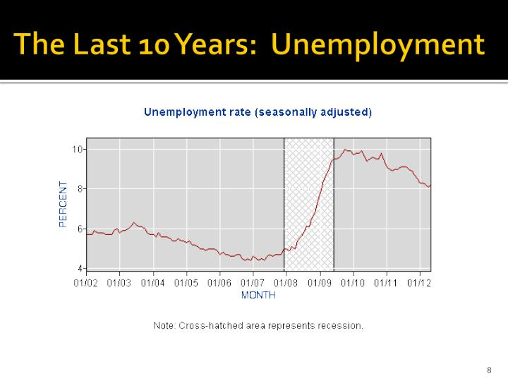 The Last 10 Years:  Unemployment