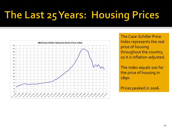 The Last 25 Years:  Housing Prices