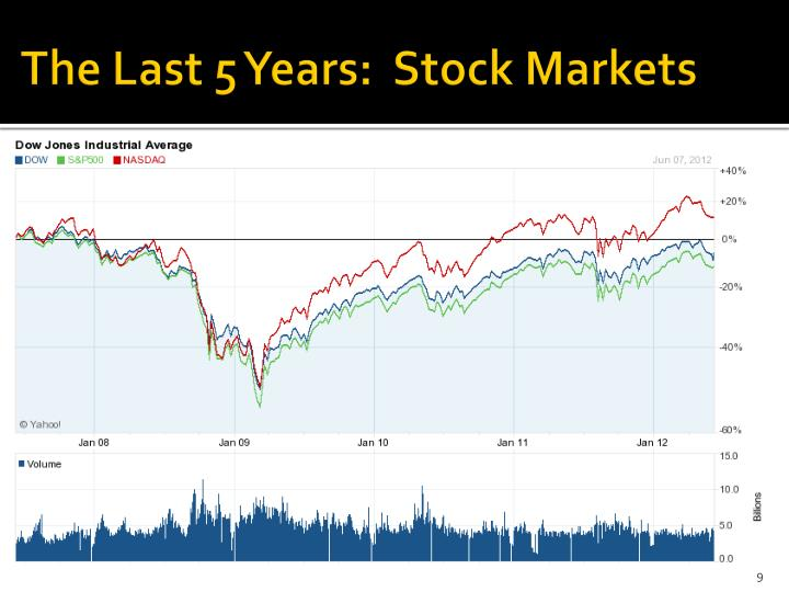 The Last 5 Years:  Stock Markets