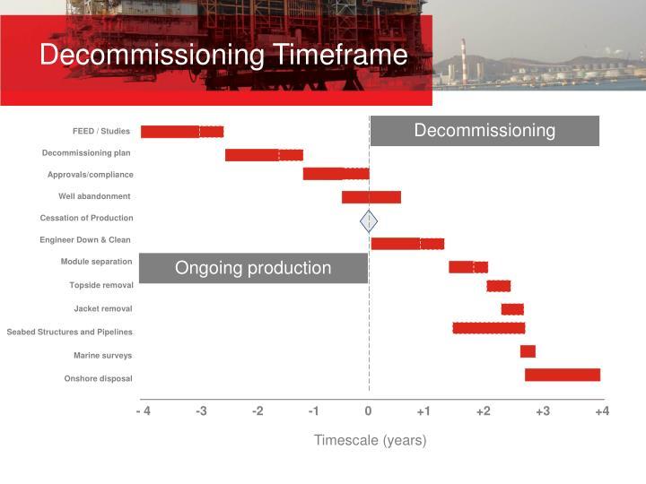 Decommissioning Timeframe