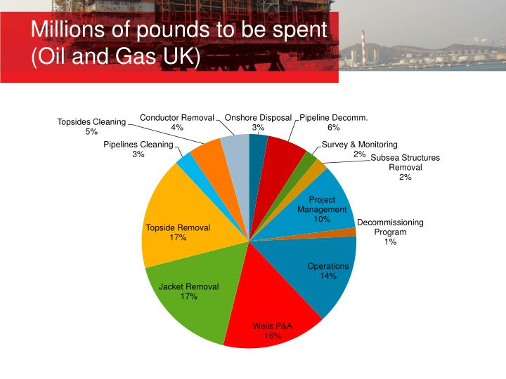 Millions of pounds to be spent (Oil and Gas UK