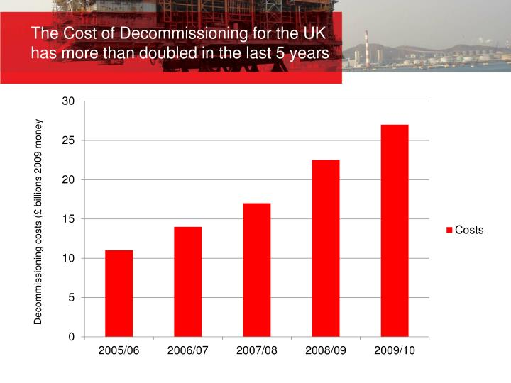 The Cost of Decommissioning for the UK has more than doubled in the last 5 years