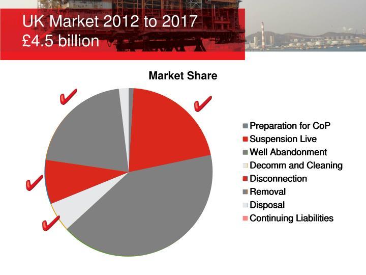 UK Market 2012 to 2017