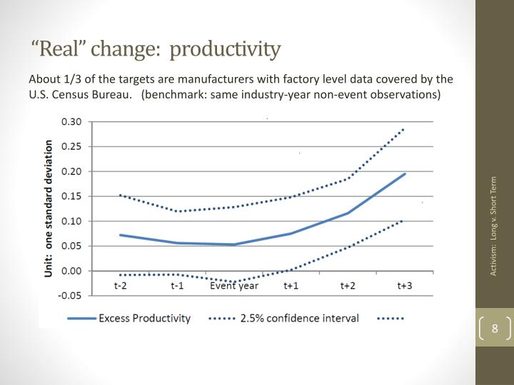 """Real"" change:  productivity"